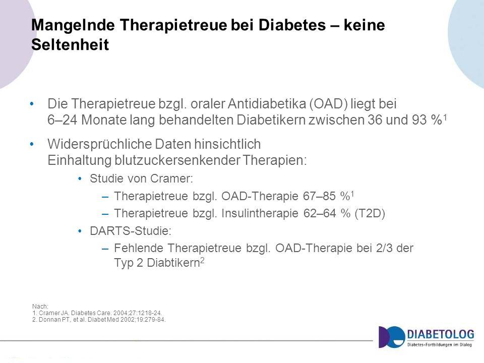 Mangelnde Therapietreue bei Diabetes – keine Seltenheit Nach: 1. Cramer JA. Diabetes Care. 2004;27:1218-24. 2. Donnan PT, et al. Diabet Med 2002;19:27
