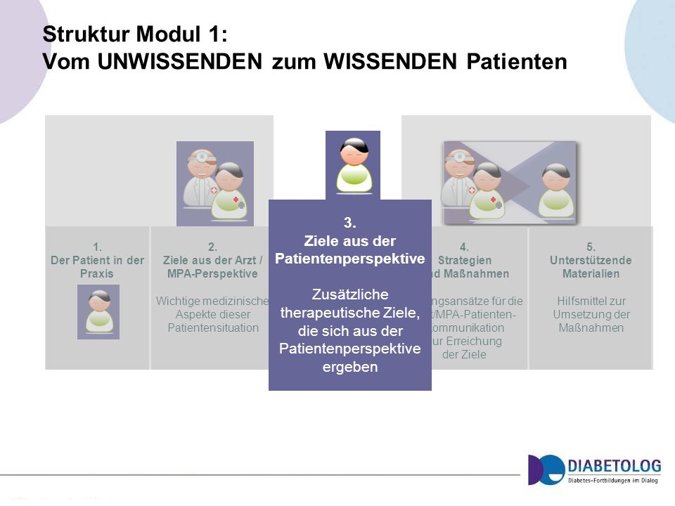 1. Der Patient in der Praxis 2. Ziele aus der Arzt / MPA-Perspektive Wichtige medizinische Aspekte dieser Patientensituation 4. Strategien und Maßnahm