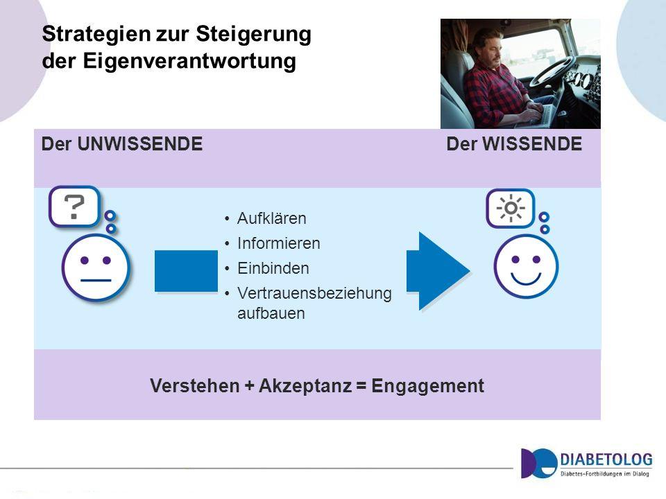 Strategien zur Steigerung der Eigenverantwortung Verstehen + Akzeptanz = Engagement Aufklären Informieren Einbinden Vertrauensbeziehung aufbauen Der U