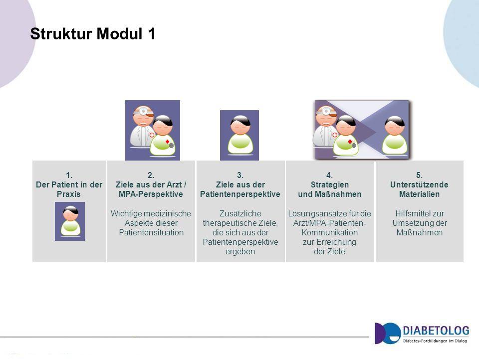 Struktur Modul 1 1. Der Patient in der Praxis 2. Ziele aus der Arzt / MPA-Perspektive Wichtige medizinische Aspekte dieser Patientensituation 3. Ziele