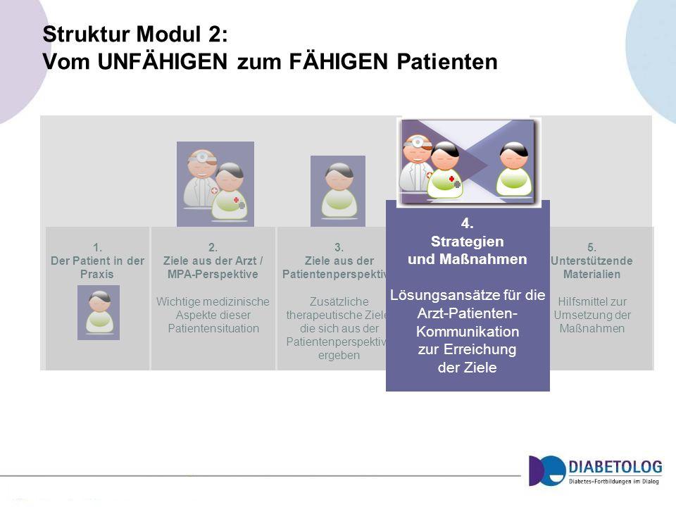 1. Der Patient in der Praxis 2. Ziele aus der Arzt / MPA-Perspektive Wichtige medizinische Aspekte dieser Patientensituation 3. Ziele aus der Patiente