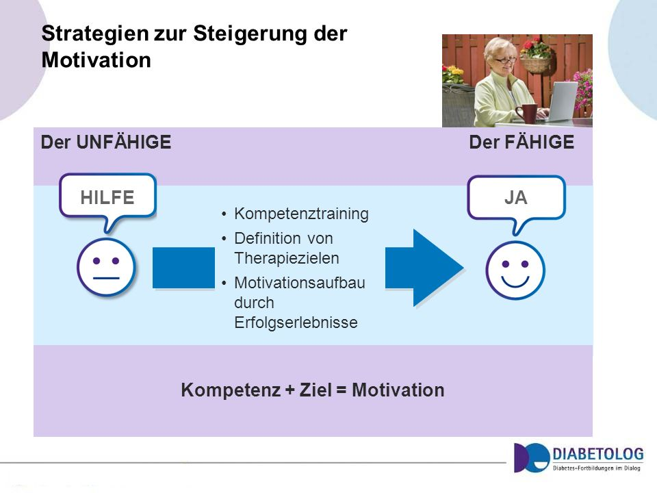 Strategien zur Steigerung der Motivation Kompetenz + Ziel = Motivation Kompetenztraining Definition von Therapiezielen Motivationsaufbau durch Erfolgs