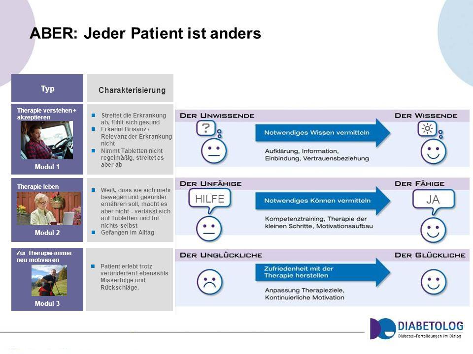 ABER: Jeder Patient ist anders Typ Charakterisierung Streitet die Erkrankung ab, fühlt sich gesund Erkennt Brisanz / Relevanz der Erkrankung nicht Nim