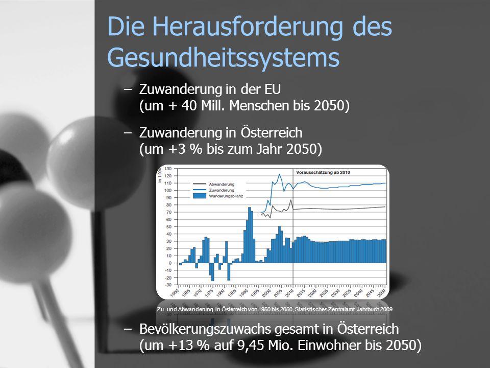 Die Herausforderung des Gesundheitssystems –Zuwanderung in der EU (um + 40 Mill. Menschen bis 2050) –Zuwanderung in Österreich (um +3 % bis zum Jahr 2
