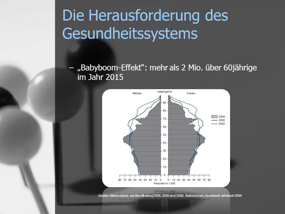 Die Herausforderung des Gesundheitssystems –Babyboom-Effekt: mehr als 2 Mio. über 60jährige im Jahr 2015 Quelle: Altersstruktur der Bevölkerung 2009,