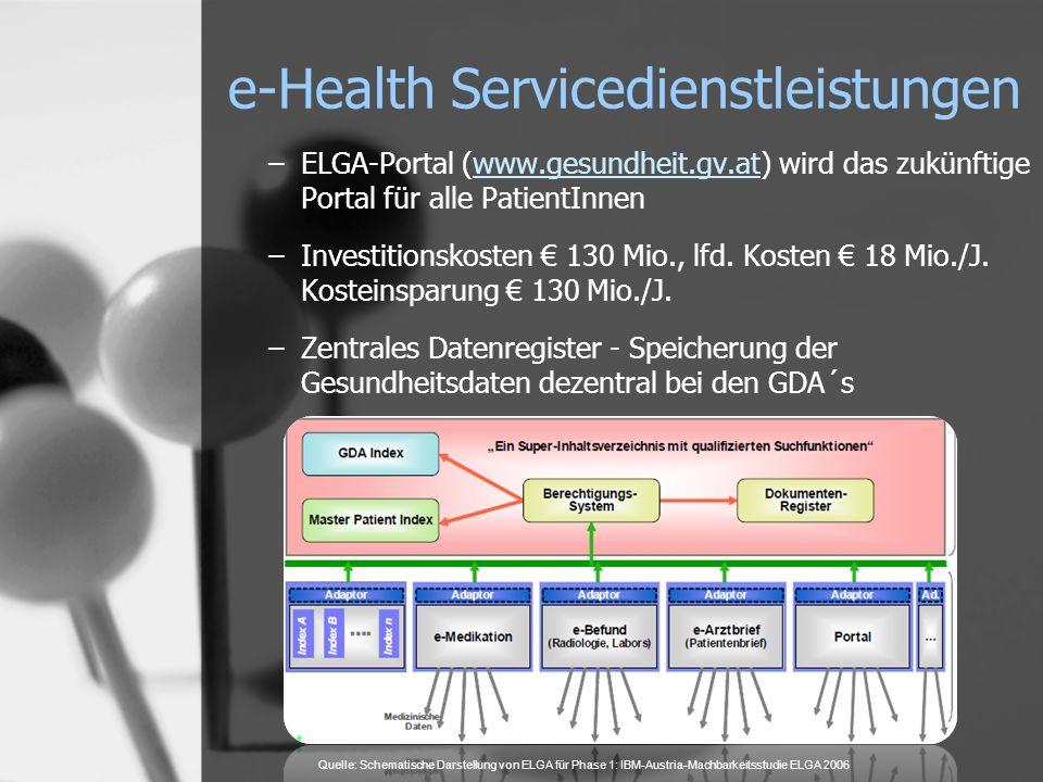 e-Health Servicedienstleistungen –ELGA-Portal (www.gesundheit.gv.at) wird das zukünftige Portal für alle PatientInnenwww.gesundheit.gv.at –Investition