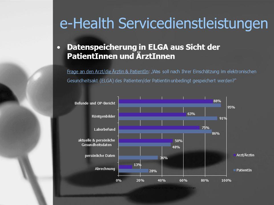 e-Health Servicedienstleistungen Datenspeicherung in ELGA aus Sicht der PatientInnen und ÄrztInnen Frage an den Arzt/die Ärztin & PatientIn: Was soll nach Ihrer Einschätzung im elektronischen Gesundheitsakt (ELGA) des Patienten/der Patientin unbedingt gespeichert werden?