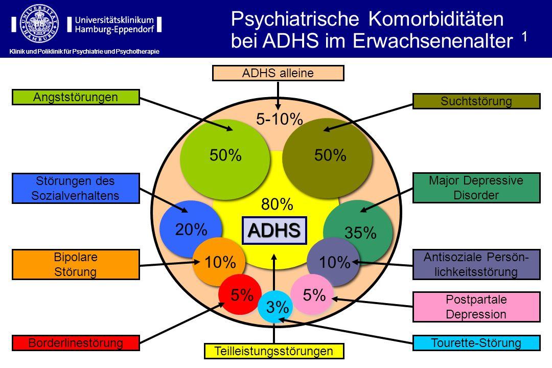 Klinik und Poliklinik für Psychiatrie und Psychotherapie Psychiatrische Komorbiditäten bei ADHS im Erwachsenenalter 1 5-10% Antisoziale Persön- lichkeitsstörung ADHS alleine Major Depressive Disorder Angststörungen Bipolare Störung Störungen des Sozialverhaltens Borderlinestörung Tourette-Störung 35% 80% 10% 50% Teilleistungsstörungen Suchtstörung 20% 10% 5% ADHS 3% Postpartale Depression