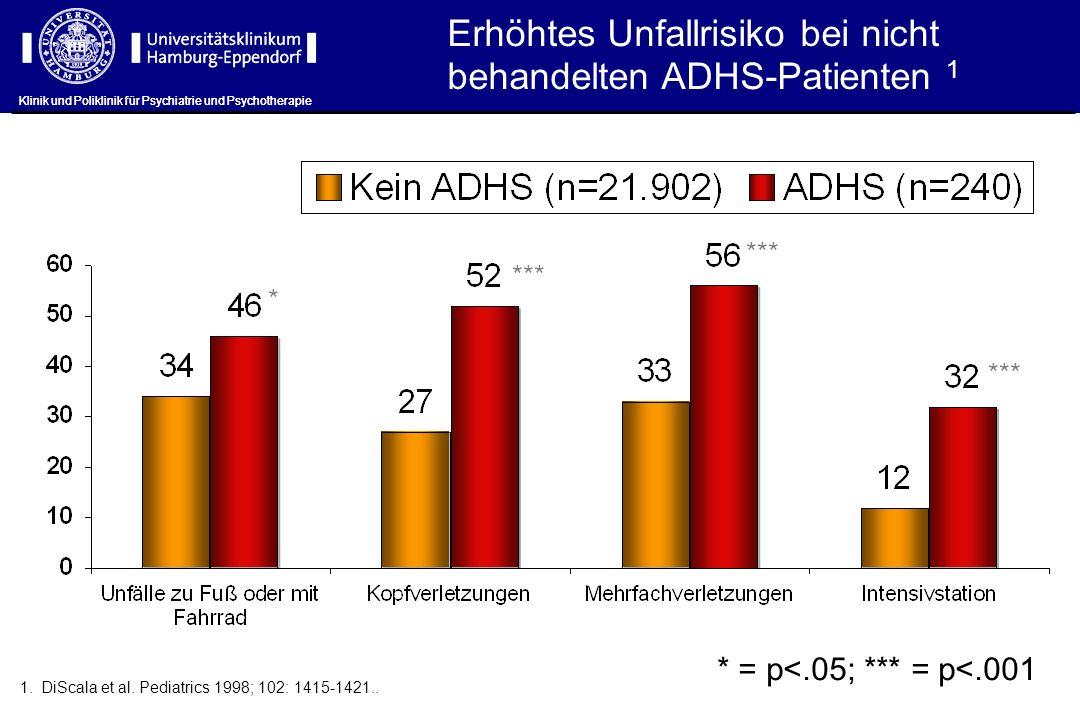 Klinik und Poliklinik für Psychiatrie und Psychotherapie Erhöhtes Unfallrisiko bei nicht behandelten ADHS-Patienten 1 1.DiScala et al. Pediatrics 1998