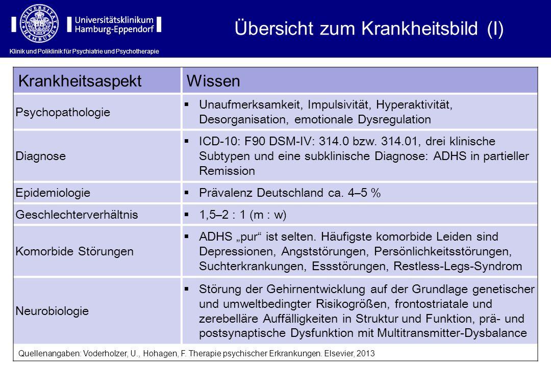 Klinik und Poliklinik für Psychiatrie und Psychotherapie Die 18 diagnostischen Kriterien von DSM-IV und ICD-10 AufmerksamkeitsstörungÜberaktivität und Impulsivität 1.Sorgfaltsfehler1.Zappeln mit Händen und Füßen 2.Ausdauerprobleme2.Kann nicht lange sitzen bleiben 3.Scheint nicht zuzuhören3.Fühlt sich unruhig 4.Schließt Aufgaben nicht ab4.Kann nicht leise sein 5.Organisationsprobleme5.Immer in Bewegung, wie aufgezogen 6.Vermeidet Aufgaben mit langer Aufmerksamkeitsbelastung 6.