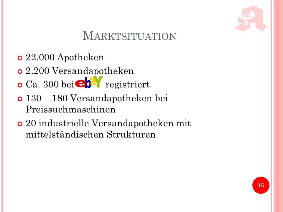M ARKTSITUATION 22.000 Apotheken 2.200 Versandapotheken Ca. 300 bei registriert 130 – 180 Versandapotheken bei Preissuchmaschinen 20 industrielle Vers