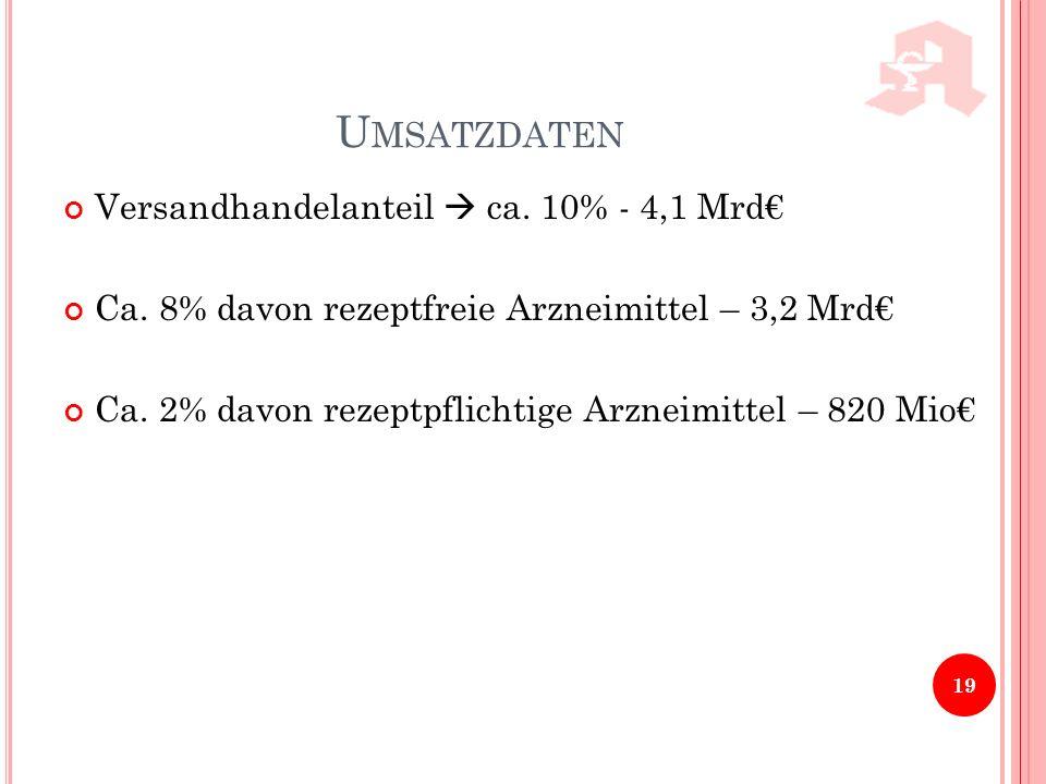 U MSATZDATEN Versandhandelanteil ca. 10% - 4,1 Mrd Ca. 8% davon rezeptfreie Arzneimittel – 3,2 Mrd Ca. 2% davon rezeptpflichtige Arzneimittel – 820 Mi