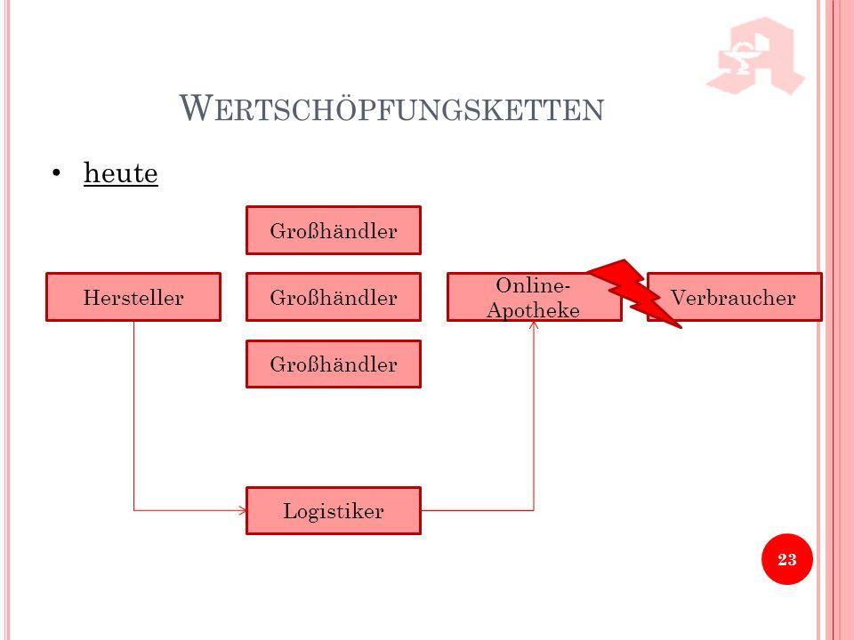 W ERTSCHÖPFUNGSKETTEN 23 heute Hersteller Großhändler Online- Apotheke Verbraucher Logistiker
