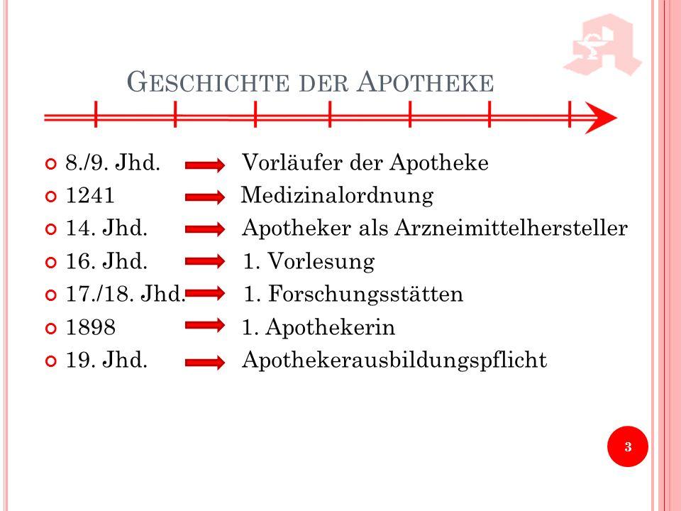 G ESCHICHTE DER A POTHEKE 8./9. Jhd. Vorläufer der Apotheke 1241 Medizinalordnung 14. Jhd. Apotheker als Arzneimittelhersteller 16. Jhd. 1. Vorlesung