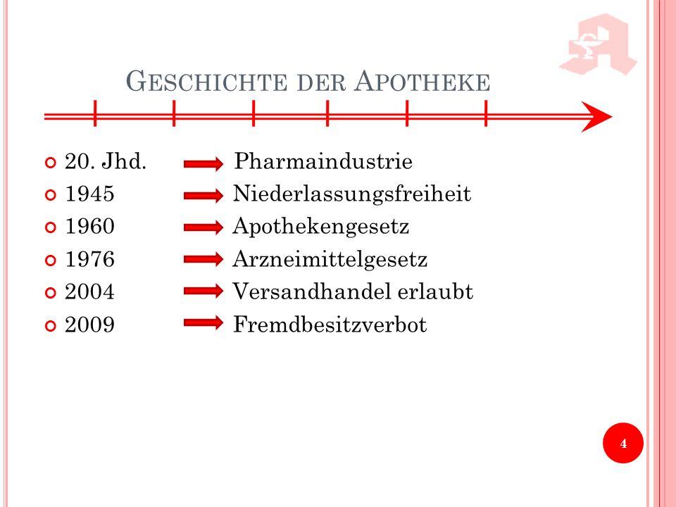 G ESCHICHTE DER A POTHEKE 20. Jhd. Pharmaindustrie 1945 Niederlassungsfreiheit 1960 Apothekengesetz 1976 Arzneimittelgesetz 2004 Versandhandel erlaubt
