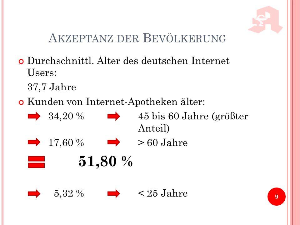 A KZEPTANZ DER B EVÖLKERUNG 9 Durchschnittl. Alter des deutschen Internet Users: 37,7 Jahre Kunden von Internet-Apotheken älter: 34,20 %45 bis 60 Jahr