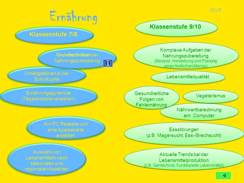 Ernährung Unfallgefahren in der Schulküche MUM Klassenstufe 9/10 Klassenstufe 7/8 Ernährungspyramide (Tageskostplan erstellen) Ernährungspyramide (Tag
