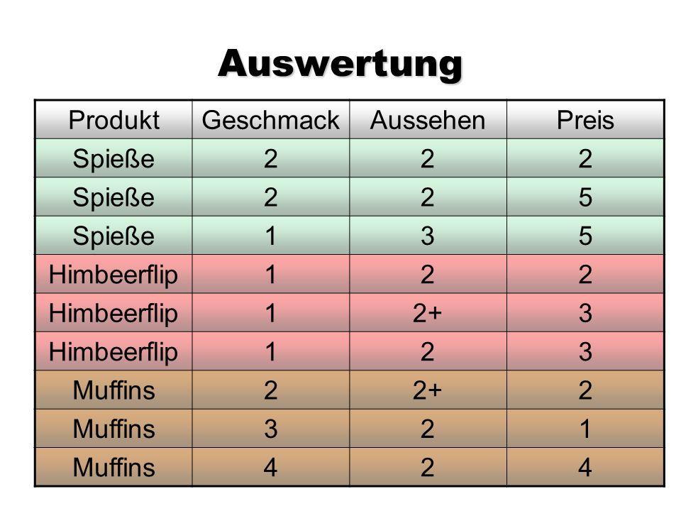 Auswertung ProduktGeschmackAussehenPreis Spieße222 225 135 Himbeerflip122 12+3 Himbeerflip123 Muffins22+2 Muffins321 424