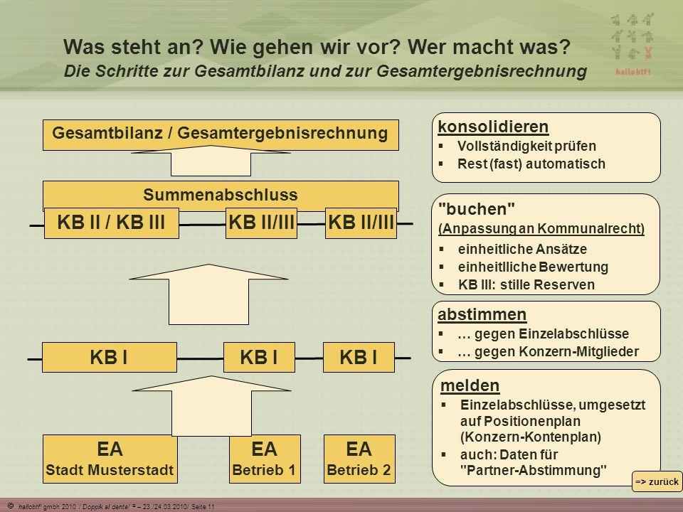 hallobtf.gmbh 2010 / Doppik al dente. ® – 23./24.03.2010/ Seite 11 Summenabschluss Was steht an.