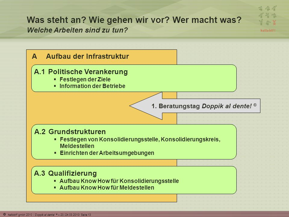 hallobtf.gmbh 2010 / Doppik al dente. ® – 23./24.03.2010/ Seite 13 Was steht an.