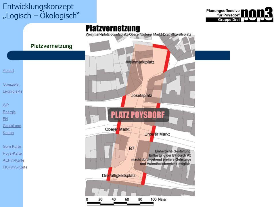 Ablauf Oberziele Leitprojekte WP Energie FH Gestaltung Karten Gem-Karte Poys-Karte AEPW-Karte FKKWW-Karte Entwicklungskonzept Logisch – Ökologisch Platzvernetzung