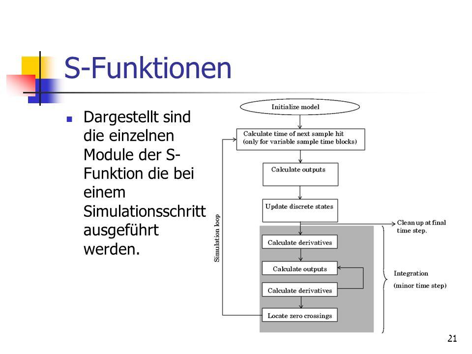 21 S-Funktionen Dargestellt sind die einzelnen Module der S- Funktion die bei einem Simulationsschritt ausgeführt werden.