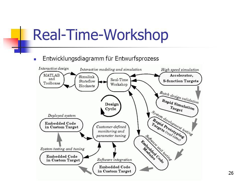 26 Real-Time-Workshop Entwicklungsdiagramm für Entwurfsprozess