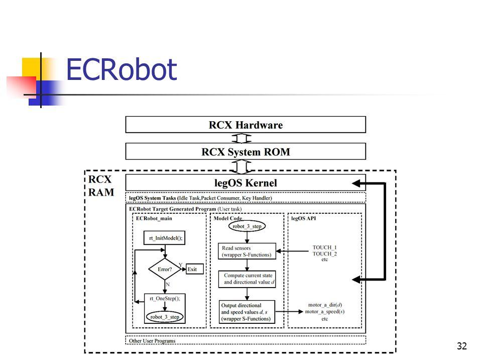 32 ECRobot