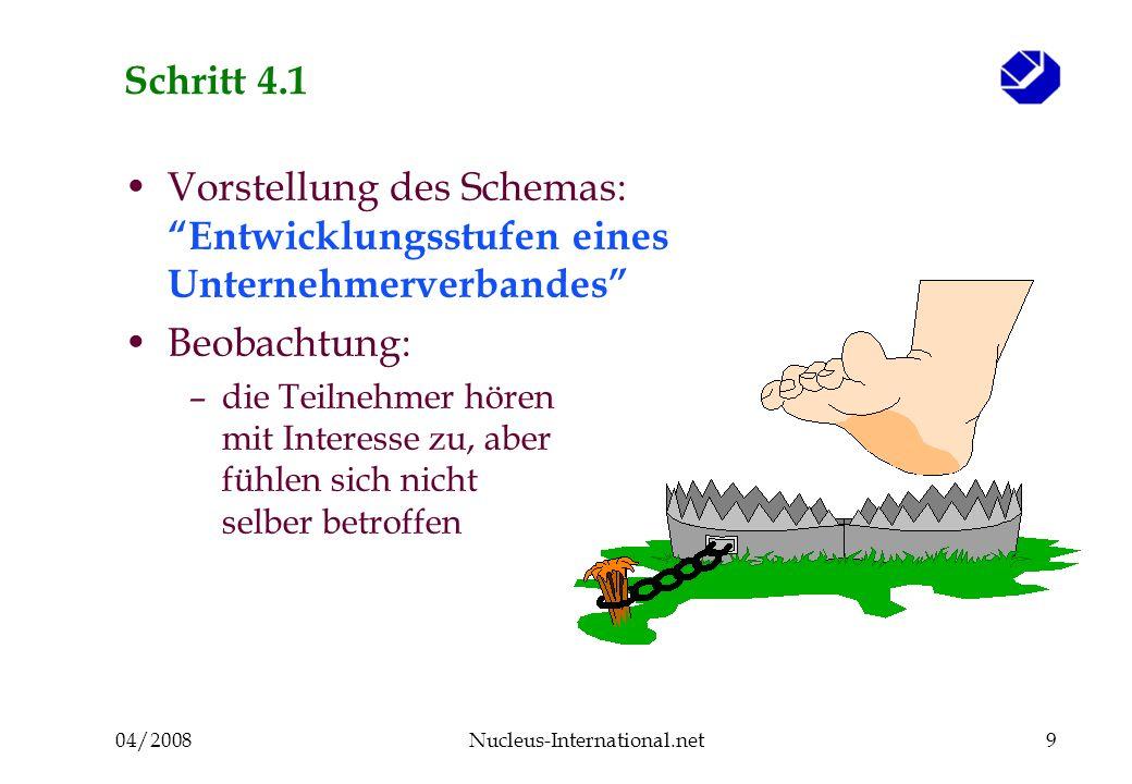 04/2008Nucleus-International.net9 Schritt 4.1 Vorstellung des Schemas: Entwicklungsstufen eines Unternehmerverbandes Beobachtung: –die Teilnehmer hören mit Interesse zu, aber fühlen sich nicht selber betroffen