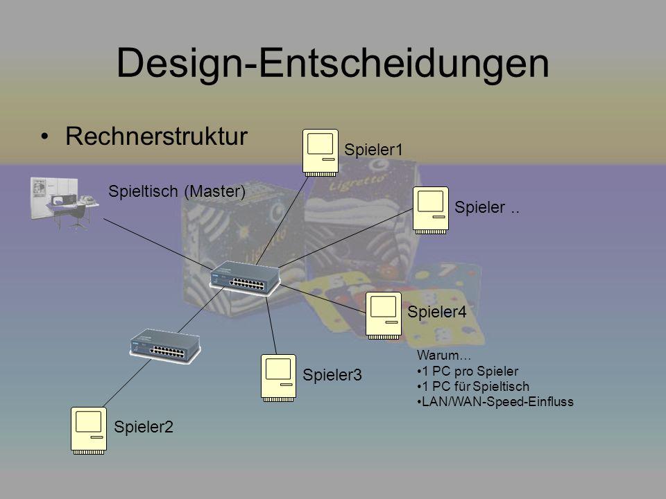 Design-Entscheidungen Rechnerstruktur Spieltisch (Master) Spieler3 Spieler4 Spieler1 Spieler.. Warum… 1 PC pro Spieler 1 PC für Spieltisch LAN/WAN-Spe