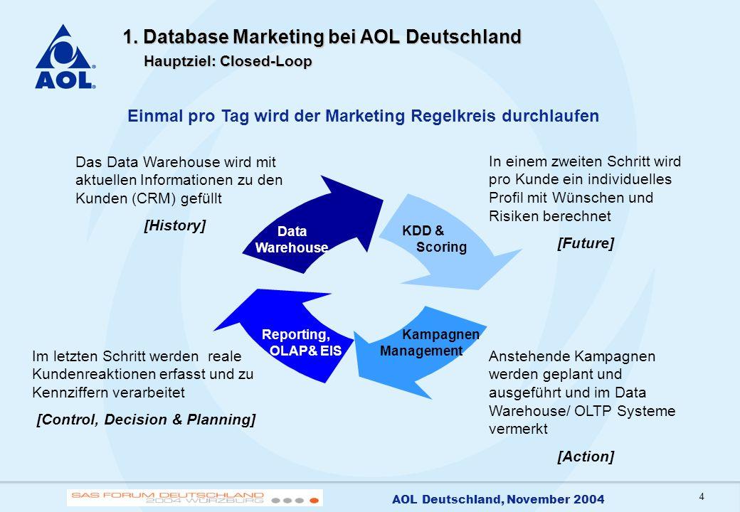 4 AOL Deutschland, November 2004 1. Database Marketing bei AOL Deutschland Hauptziel: Closed-Loop Einmal pro Tag wird der Marketing Regelkreis durchla