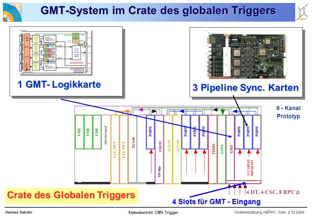 Vorstandssitzung, HEPHY, Wien, 2.12.2004Hannes Sakulin Statusbericht CMS Trigger GMT-System im Crate des globalen Triggers 1 GMT- Logikkarte 3 Pipeline Sync.