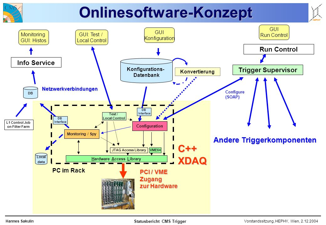 Vorstandssitzung, HEPHY, Wien, Hannes Sakulin Statusbericht CMS Trigger Onlinesoftware-Konzept Konfigurations- Datenbank Monitoring GUI: Histos GUI: Test / Local Control GUI Run Control Trigger Supervisor Info Service L1 Control Job on Filter Farm DB Configure (SOAP) PC im Rack Configuration Test / Local Control Monitoring / Spy JTAG Access Library Hardware Access Library VME64 DB Interface Local data PCI / VME Zugang zur Hardware C++ XDAQ Netzwerkverbindungen Run Control GUI Konfiguration Andere Triggerkomponenten Konvertierung