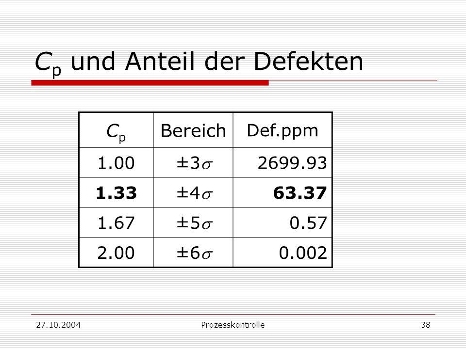27.10.2004Prozesskontrolle38 C p und Anteil der Defekten CpCp Bereich Def.ppm 1.00 ±3 2699.93 1.33 ±4 63.37 1.67 ±5 0.57 2.00 ±6 0.002