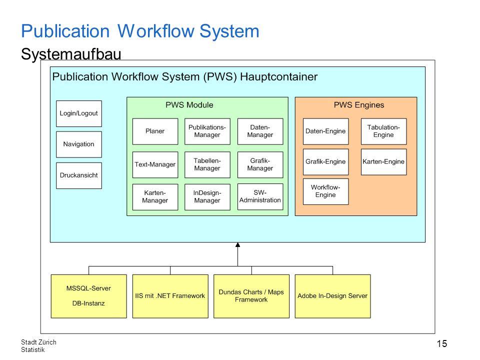 15 Stadt Zürich Statistik Publication Workflow System Systemaufbau