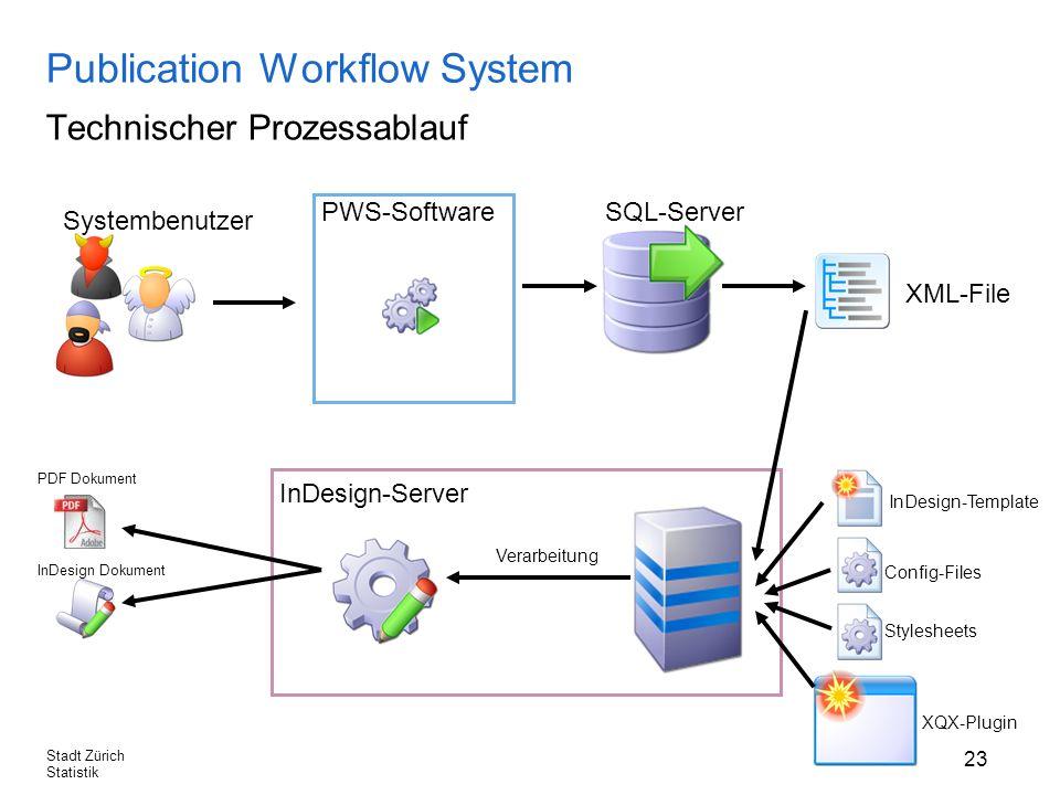 23 Stadt Zürich Statistik Publication Workflow System Technischer Prozessablauf PWS-Software Systembenutzer InDesign-Server SQL-Server XML-File Verarbeitung InDesign Dokument PDF Dokument InDesign-Template Config-Files Stylesheets XQX-Plugin