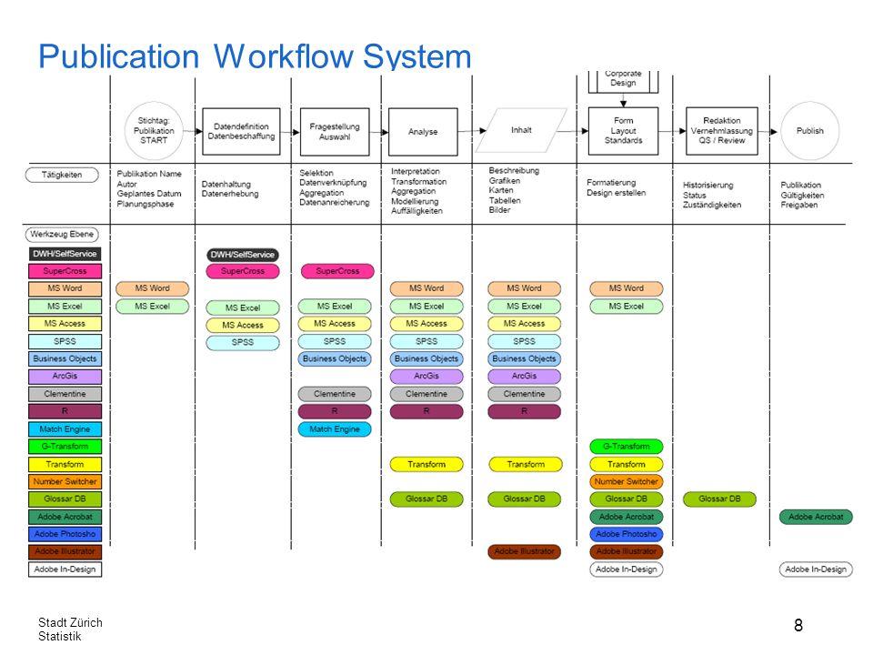 8 Stadt Zürich Statistik Publication Workflow System Prozessintegration