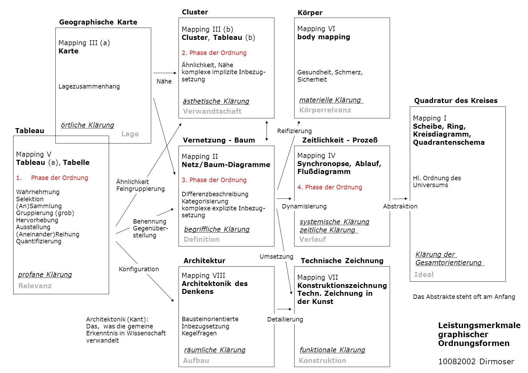 Mapping V Tableau (a), Tabelle Versammlung Erste Sichtung Wahrnehmung Selektion (An)Sammlung Gruppierung (grob) Hervorhebung Ausstellung (Aneinander)Reihung Quantifizierung Tableau Mapping III (a) Karte Lagezusammenhang Geographische Karte Mapping III (b) Cluster, Tableau (b) Erforschung der Ähnlichkeitsbeziehung Ähnlichkeit, Nähe komplexe implizite Inbezug- setzung Mapping II Netz/Baum-Diagramme Erforschung genetischer Beziehungen Differenzbeschreibung Kategorisierung komplexe explizite Inbezug- setzung Mapping VIII Architektonik des Denkens Bausteinorientierte Inbezugsetzung Kegelfragen Cluster Vernetzung - Baum Architektur Mapping VI body mapping Gesundheit, Schmerz, Sicherheit Mapping IV Synchronopse, Ablauf, Flußdiagramm Rekonstruktion des Geschehens Zeitlichkeit - Prozeß Körper Mapping I Scheibe, Ring, Kreisdiagramm, Quadrantenschema Hl.