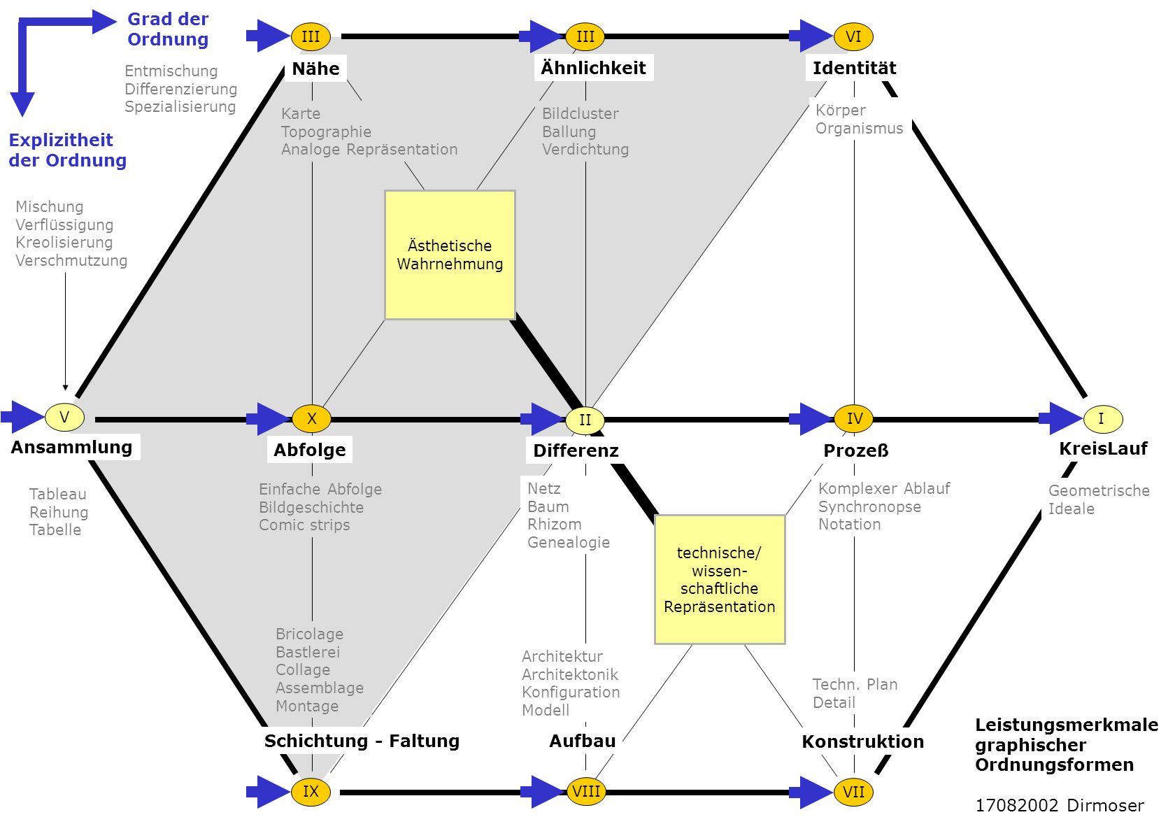 Ähnlichkeit Nähe Identität Ansammlung Abfolge DifferenzProzeß KreisLauf I II III IV VII V VI VIIIIX X Schichtung - FaltungAufbau Konstruktion Geometri