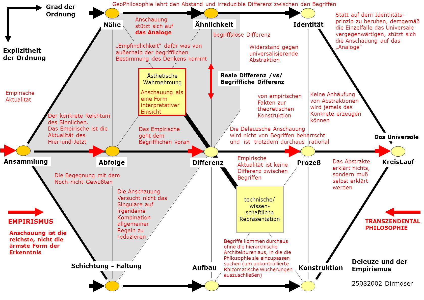 Ähnlichkeit Nähe Identität Ansammlung Abfolge DifferenzProzeß KreisLauf Schichtung - Faltung Aufbau Konstruktion Geometrische Ideale Komplexer Ablauf Synchronopse Notation Körper Organismus Karte Topographie Analoge Repräsentation Netz Baum Rhizom Genealogie Architektur Architektonik Konfiguration Modell Techn.