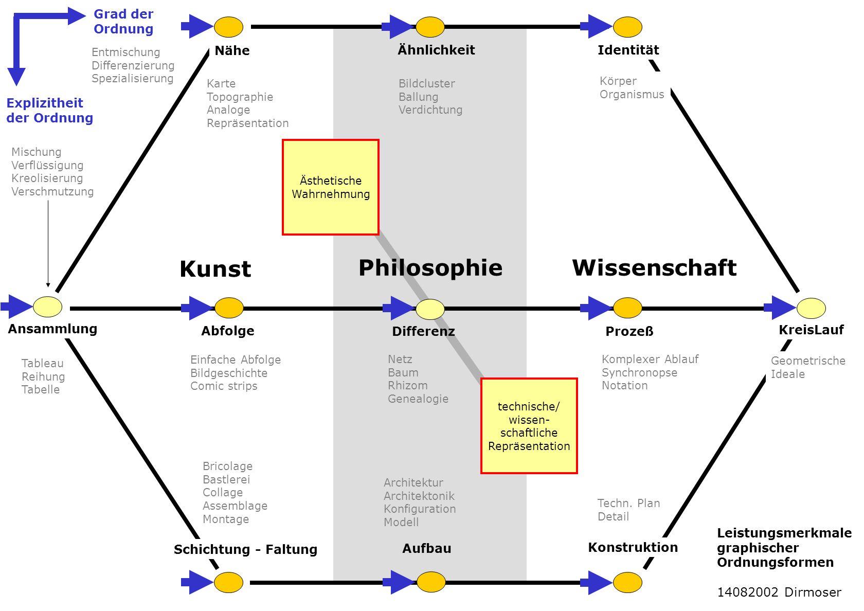 Ähnlichkeit Nähe Identität Ansammlung Abfolge DifferenzProzeß KreisLauf Schichtung - FaltungAufbau Konstruktion Kreis- Dia- gramme Geometr.
