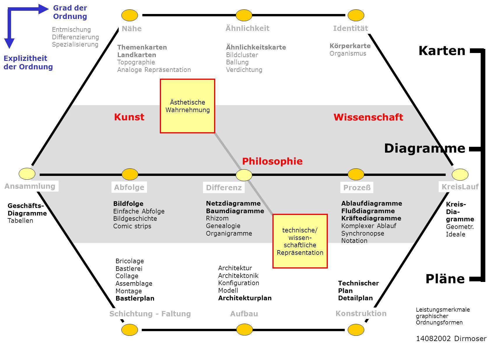 Ähnlichkeit Nähe Identität Ansammlung Abfolge DifferenzProzeß KreisLauf Schichtung - FaltungAufbau Konstruktion Kreis- Dia- gramme Geometr. Ideale Abl