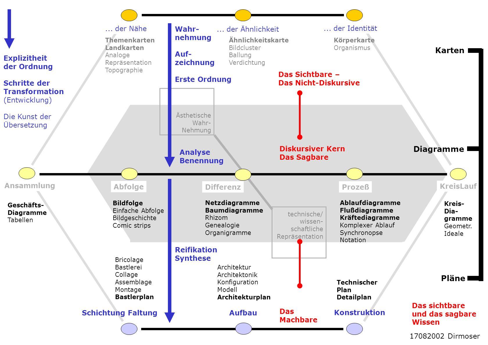 Schema-WissenschaftBild-Wissenschaft Karte Diagramm Plan Kunst-Anwendungen Bild Orthophoto Luftbild Div.