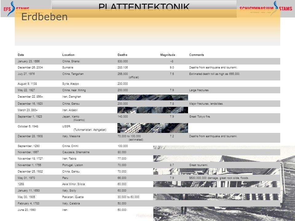 PLATTENTEKTONIK Plattentektonik69 Erdbeben DateLocationDeathsMagnitudeComments January 23, 1556China, Shansi830,000~8 December 26, 2004Sumatra283,1069