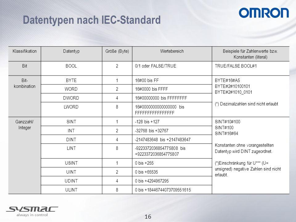 16 Datentypen nach IEC-Standard KlassifikationDatentypGröße (Byte)WertebereichBeispiele für Zahlenwerte bzw. Konstanten (literal) BitBOOL20/1 oder FAL