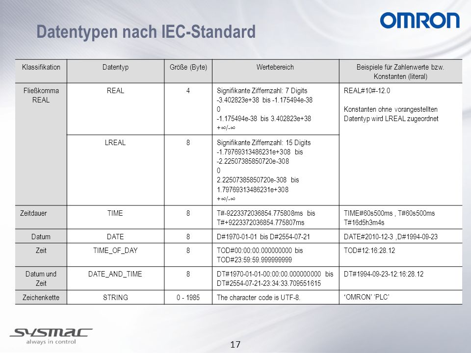 17 Datentypen nach IEC-Standard KlassifikationDatentypGröße (Byte)WertebereichBeispiele für Zahlenwerte bzw. Konstanten (literal) Fließkomma REAL 4Sig
