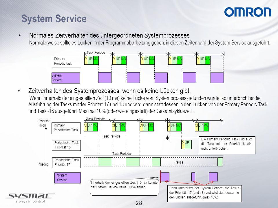 28 System Service Normales Zeitverhalten des untergeordneten Systemprozesses Normalerweise sollte es Lücken in der Programmabarbeitung geben, in diese