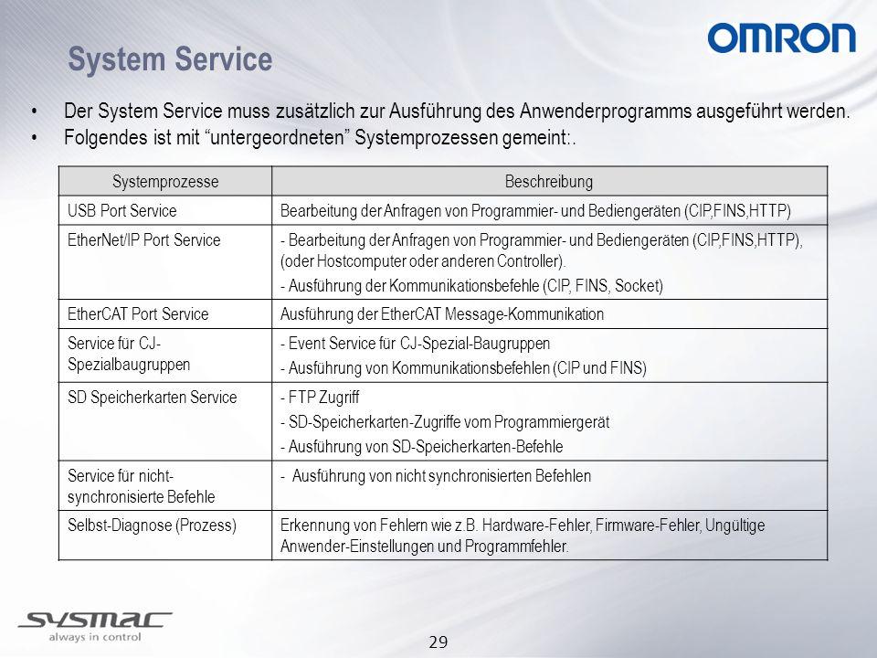 29 System Service SystemprozesseBeschreibung USB Port ServiceBearbeitung der Anfragen von Programmier- und Bediengeräten (CIP,FINS,HTTP) EtherNet/IP P