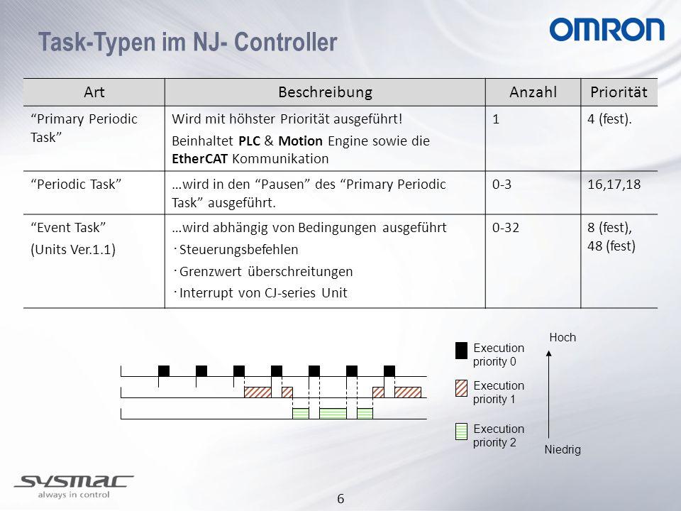6 Task-Typen im NJ- Controller ArtBeschreibungAnzahlPriorität Primary Periodic Task Wird mit höhster Priorität ausgeführt! Beinhaltet PLC & Motion Eng