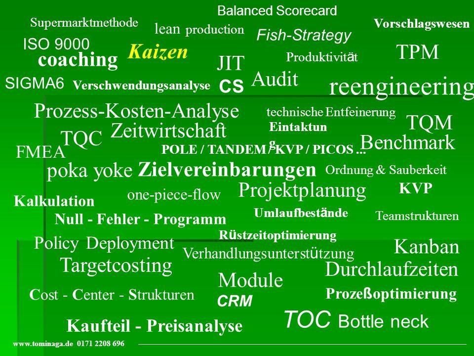 Kundenorientierung- Ein Prozeß permanenter Qualitätsverbesserung J I T Management Institut Düsseldorf tominaga@t-online.de +49 171 2208 696 Kaizen QC Movement `70 5S Factory Kaizen `80 Toyota JIT Kanban ZI SC Büro Kaizen `90 4x1 Dokumente Reduzierung OP Stadtverwaltung Vertriebs Kaizen `95 Kundenorientierung CS CRM Prozess Kaizen `95 Krankenhaus/Pflegeh./Call Center R&D Kaizen `2T Forschung & Entw.